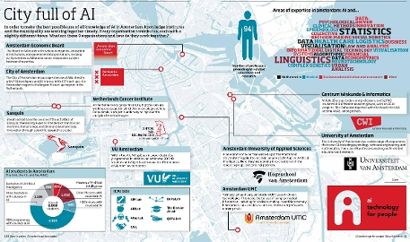 Infographic showing nine organisations in Amsterdam working together on AI.